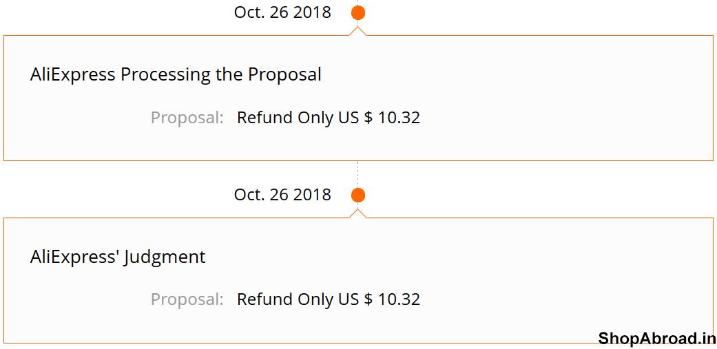 AliExpress Refund Time